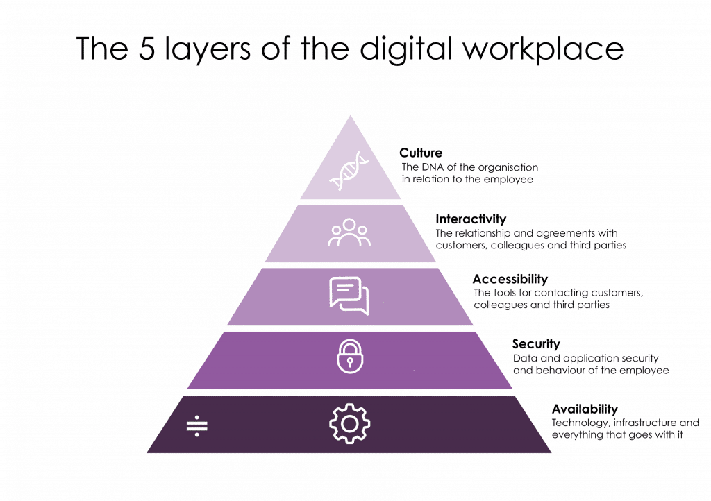 5 layers of the digital workplace